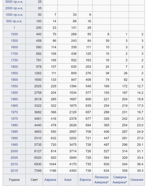 Населението на човечеството през вековете по данни на ООН